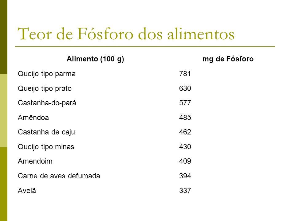 Teor de Fósforo dos alimentos Alimento (100 g)mg de Fósforo Queijo tipo parma781 Queijo tipo prato630 Castanha-do-pará577 Amêndoa485 Castanha de caju4