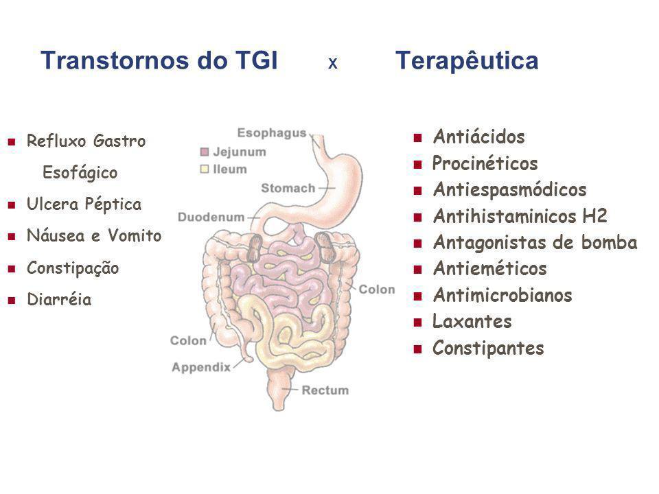 Transtornos do TGI X Terapêutica Refluxo Gastro Esofágico Ulcera Péptica Náusea e Vomito Constipação Diarréia Antiácidos Procinéticos Antiespasmódicos