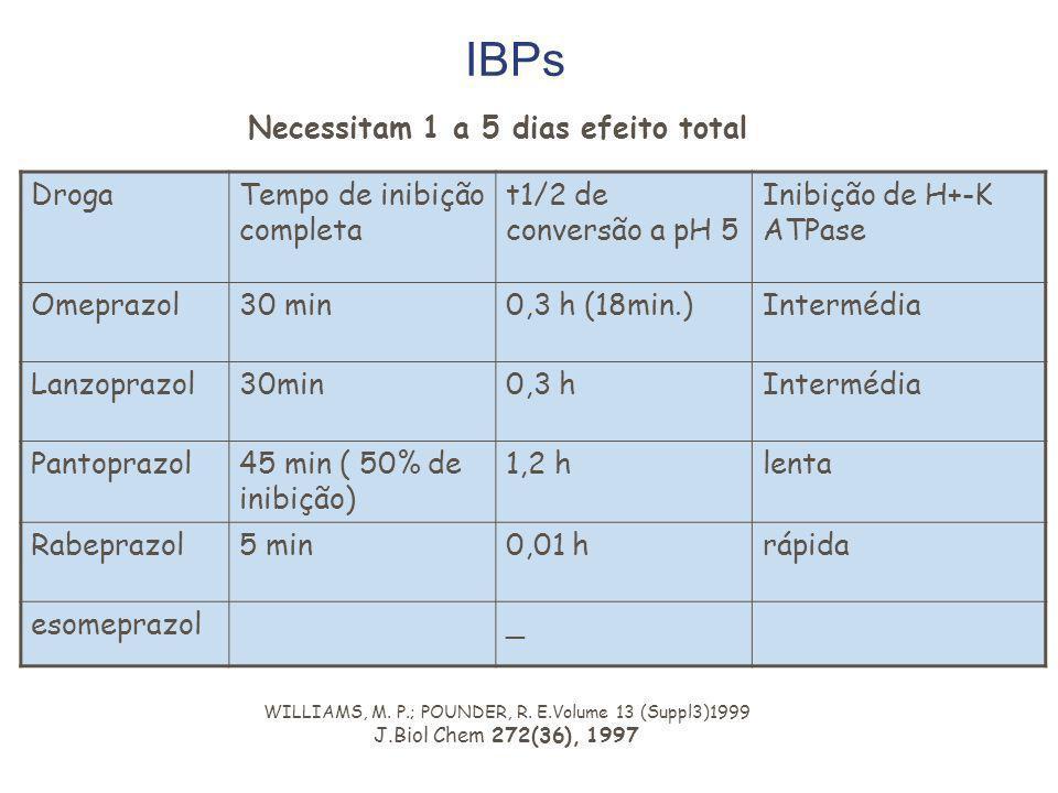 IBPs DrogaTempo de inibição completa t1/2 de conversão a pH 5 Inibição de H+-K ATPase Omeprazol30 min0,3 h (18min.)Intermédia Lanzoprazol30min0,3 hInt