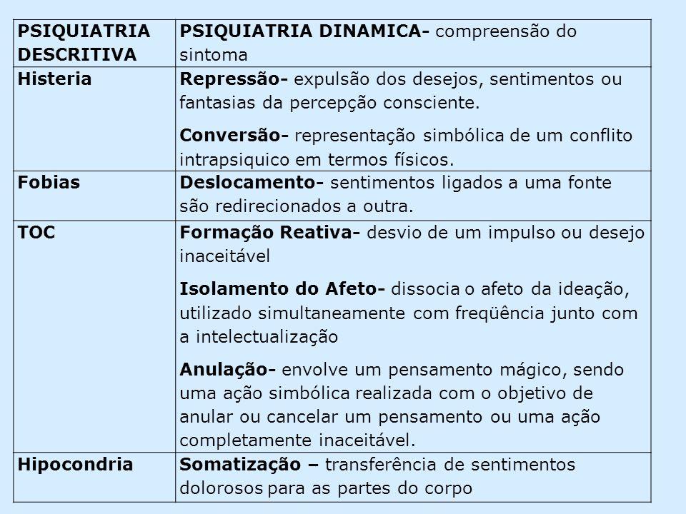 PSIQUIATRIA DESCRITIVA PSIQUIATRIA DINAMICA- compreensão do sintoma Histeria Repressão- expulsão dos desejos, sentimentos ou fantasias da percepção co