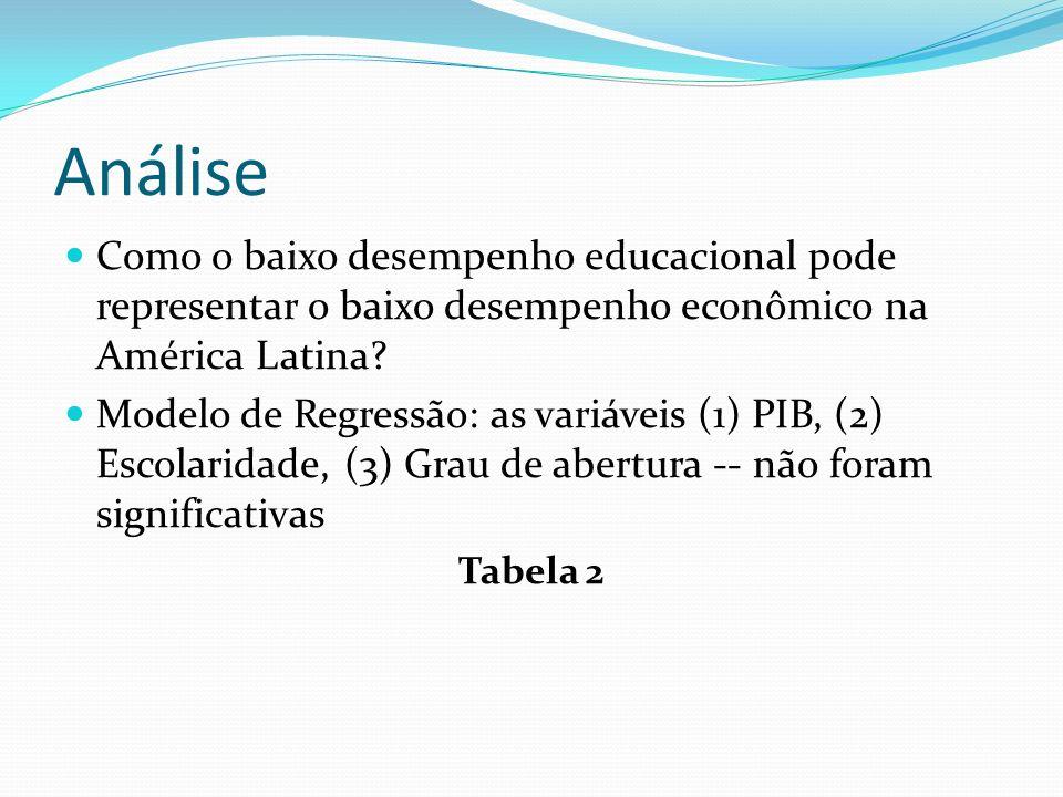 Análise Como o baixo desempenho educacional pode representar o baixo desempenho econômico na América Latina? Modelo de Regressão: as variáveis (1) PIB