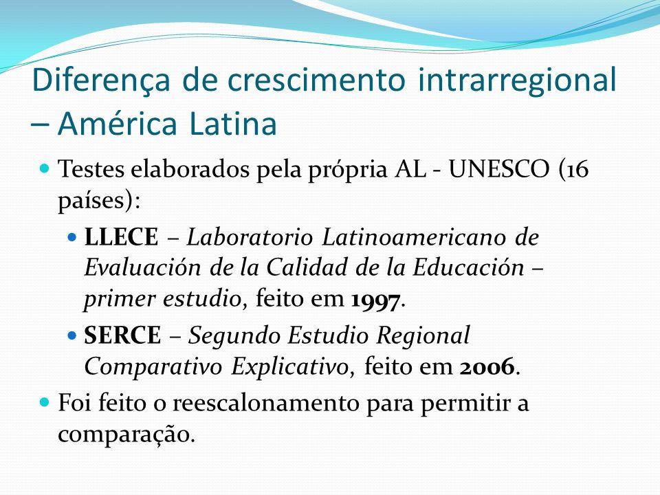 Diferença de crescimento intrarregional – América Latina Testes elaborados pela própria AL - UNESCO (16 países): LLECE – Laboratorio Latinoamericano d