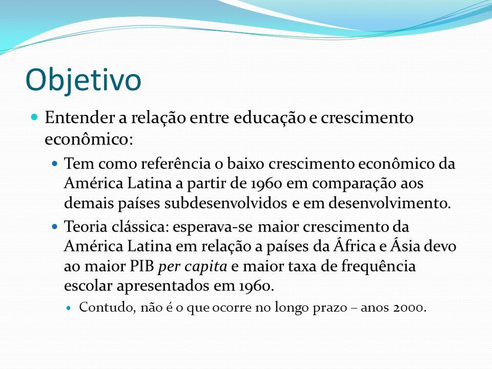 Limites da análise com LLECE e SERCE (1) Estes testes apenas se referem aos primeiros anos de escolaridade; (2) Os testes foram aplicados em anos recentes, muito próximos ao período em que o crescimento econômico é analisado; (3) Há limitação do número de países que participaram dos testes – há representatividade para toda a América Latina.