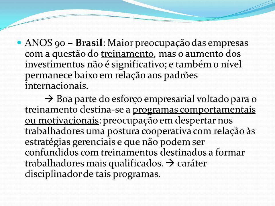 ANOS 90 – Brasil: Maior preocupação das empresas com a questão do treinamento, mas o aumento dos investimentos não é significativo; e também o nível p