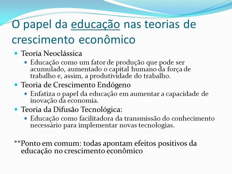 O papel da educação nas teorias de crescimento econômico Teoria Neoclássica Educação como um fator de produção que pode ser acumulado, aumentado o cap