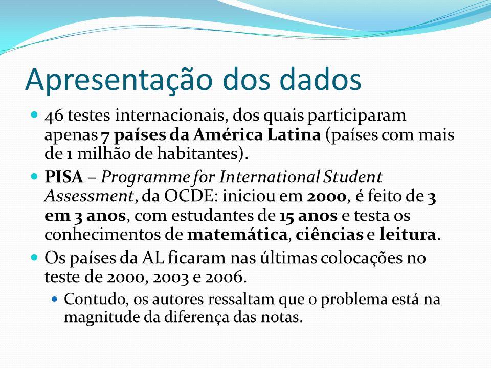 Apresentação dos dados 46 testes internacionais, dos quais participaram apenas 7 países da América Latina (países com mais de 1 milhão de habitantes).