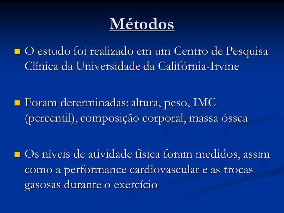 Métodos O estudo foi realizado em um Centro de Pesquisa Clínica da Universidade da Califórnia-Irvine O estudo foi realizado em um Centro de Pesquisa C