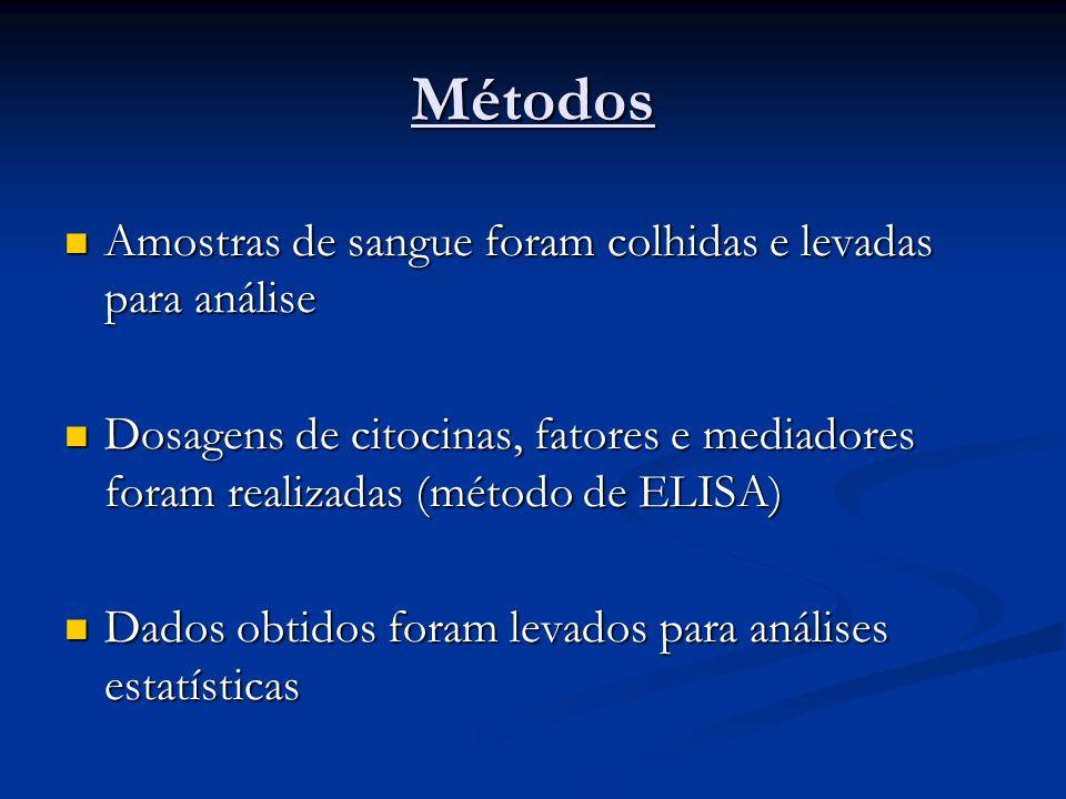 Métodos Amostras de sangue foram colhidas e levadas para análise Amostras de sangue foram colhidas e levadas para análise Dosagens de citocinas, fator