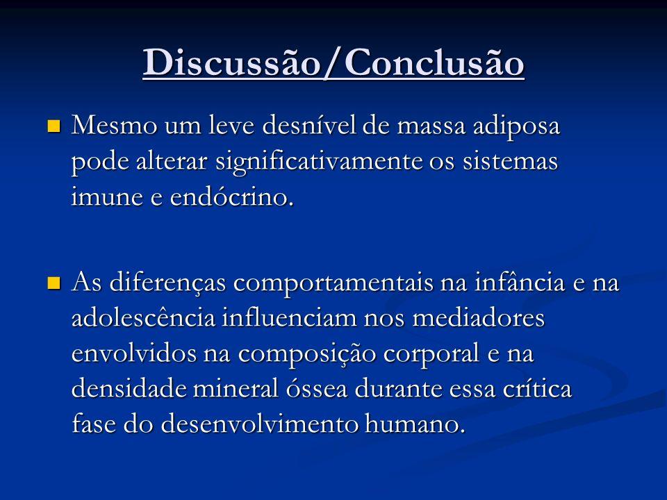 Discussão/Conclusão Mesmo um leve desnível de massa adiposa pode alterar significativamente os sistemas imune e endócrino. Mesmo um leve desnível de m