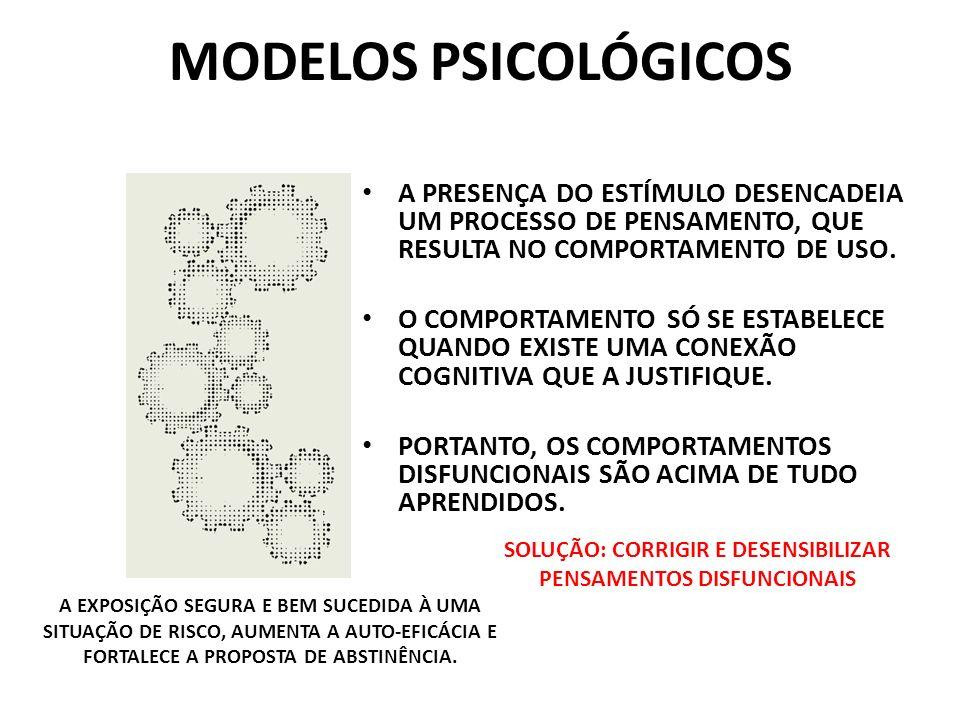 MODELOS PSICOLÓGICOS A PRESENÇA DO ESTÍMULO DESENCADEIA UM PROCESSO DE PENSAMENTO, QUE RESULTA NO COMPORTAMENTO DE USO. O COMPORTAMENTO SÓ SE ESTABELE