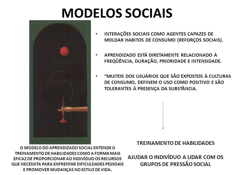 MODELOS SOCIAIS INTERAÇÕES SOCIAIS COMO AGENTES CAPAZES DE MOLDAR HABITOS DE CONSUMO (REFORÇOS SOCIAIS). APRENDIZADO ESTÁ DIRETAMENTE RELACIONADO À FR
