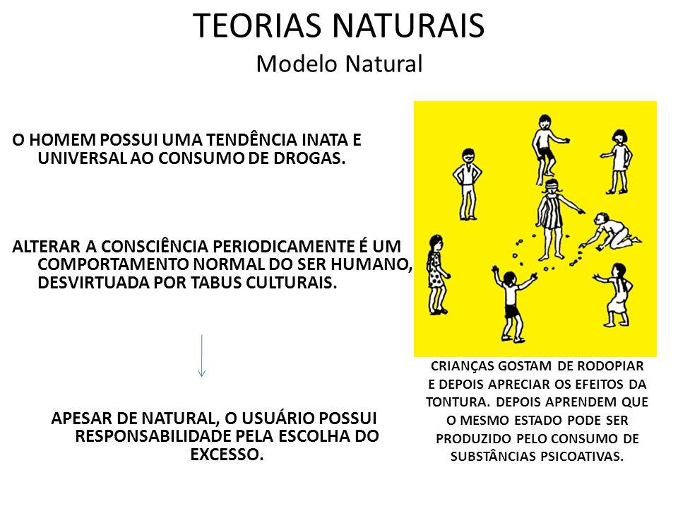 TEORIAS NATURAIS Modelo Natural O HOMEM POSSUI UMA TENDÊNCIA INATA E UNIVERSAL AO CONSUMO DE DROGAS. ALTERAR A CONSCIÊNCIA PERIODICAMENTE É UM COMPORT