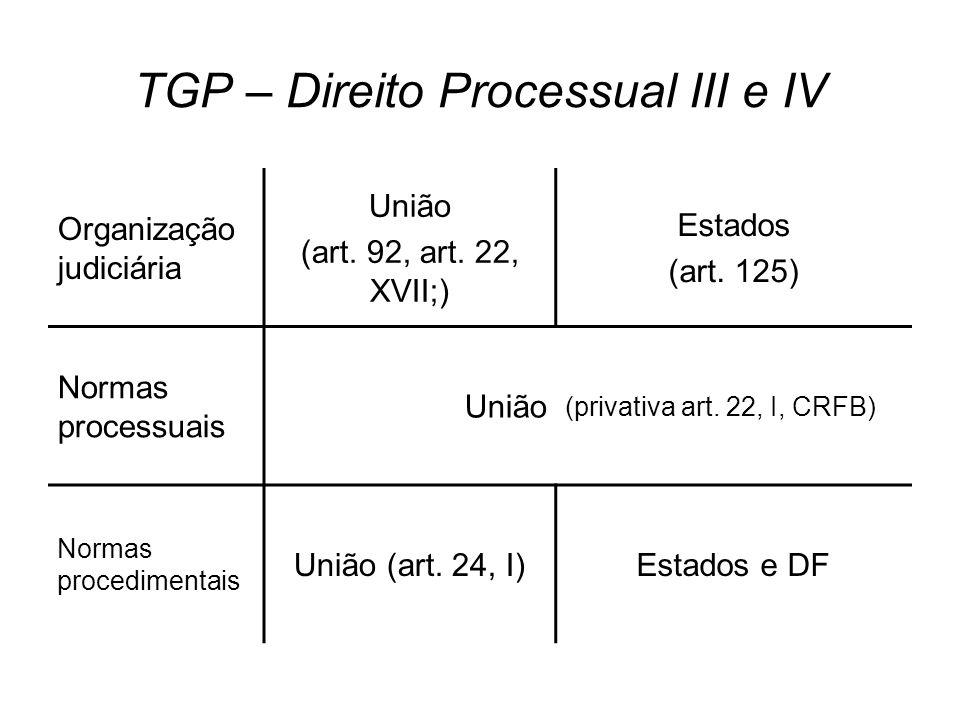 TGP – Direito Processual III e IV Organização judiciária União (art. 92, art. 22, XVII;) Estados (art. 125) Normas processuais União (privativa art. 2
