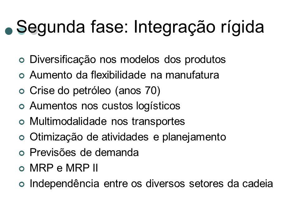 Segunda fase: Integração rígida Diversificação nos modelos dos produtos Aumento da flexibilidade na manufatura Crise do petróleo (anos 70) Aumentos no