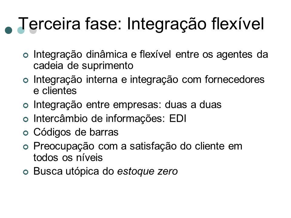 Terceira fase: Integração flexível Integração dinâmica e flexível entre os agentes da cadeia de suprimento Integração interna e integração com fornece