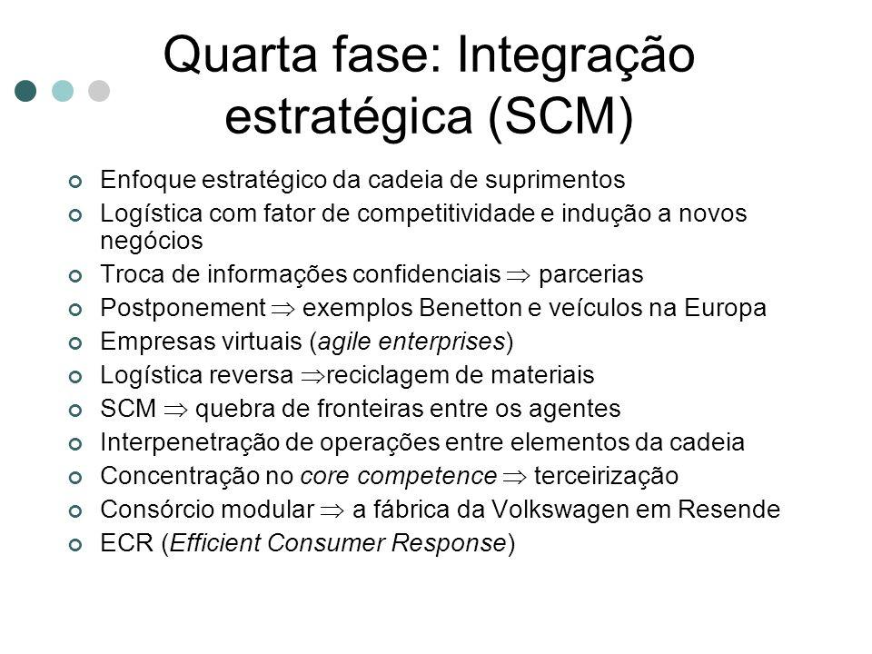 Quarta fase: Integração estratégica (SCM) Enfoque estratégico da cadeia de suprimentos Logística com fator de competitividade e indução a novos negóci