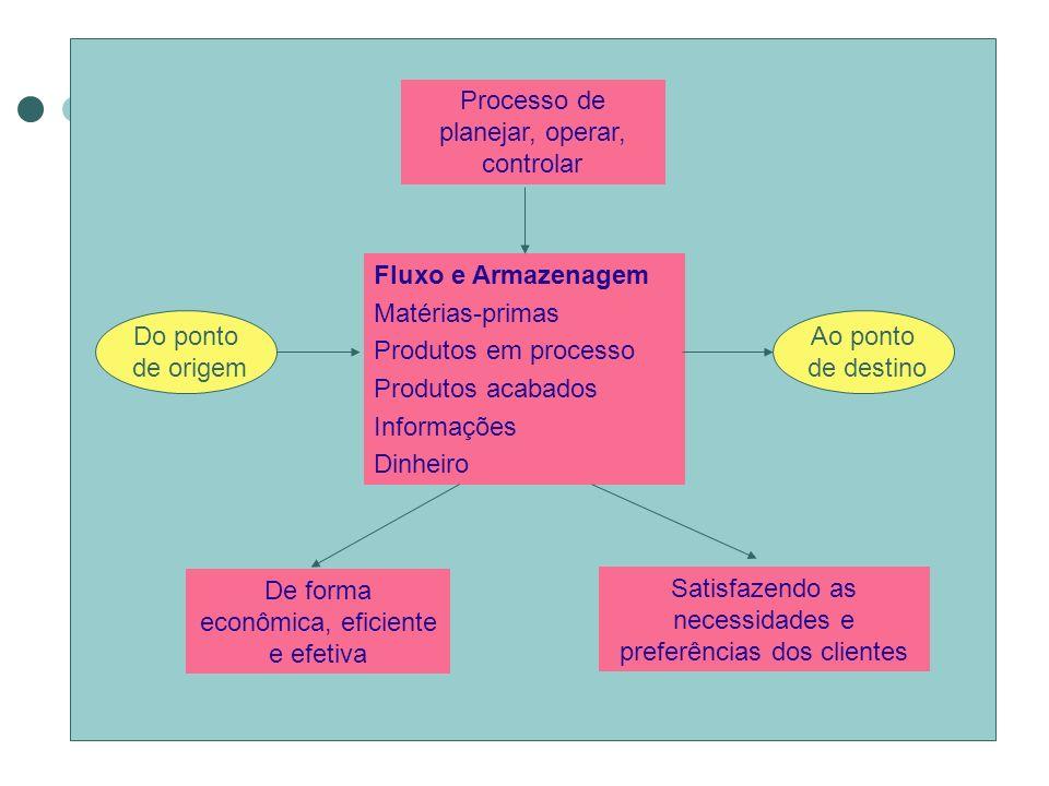 Processo de planejar, operar, controlar De forma econômica, eficiente e efetiva Satisfazendo as necessidades e preferências dos clientes Fluxo e Armaz