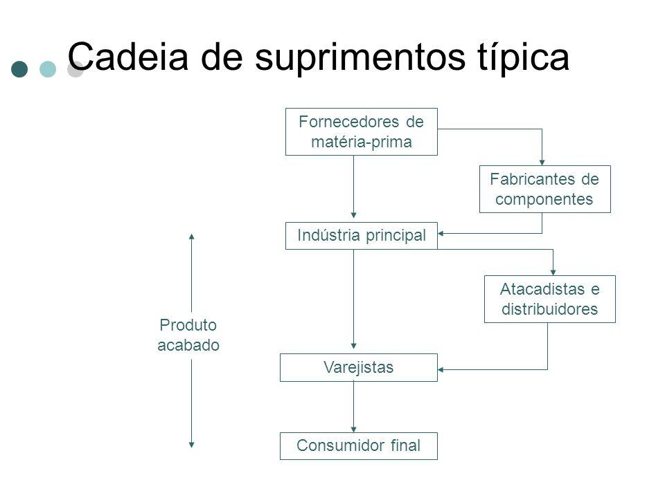 Cadeia de suprimentos típica Fornecedores de matéria-prima Fabricantes de componentes Indústria principal Atacadistas e distribuidores Varejistas Cons