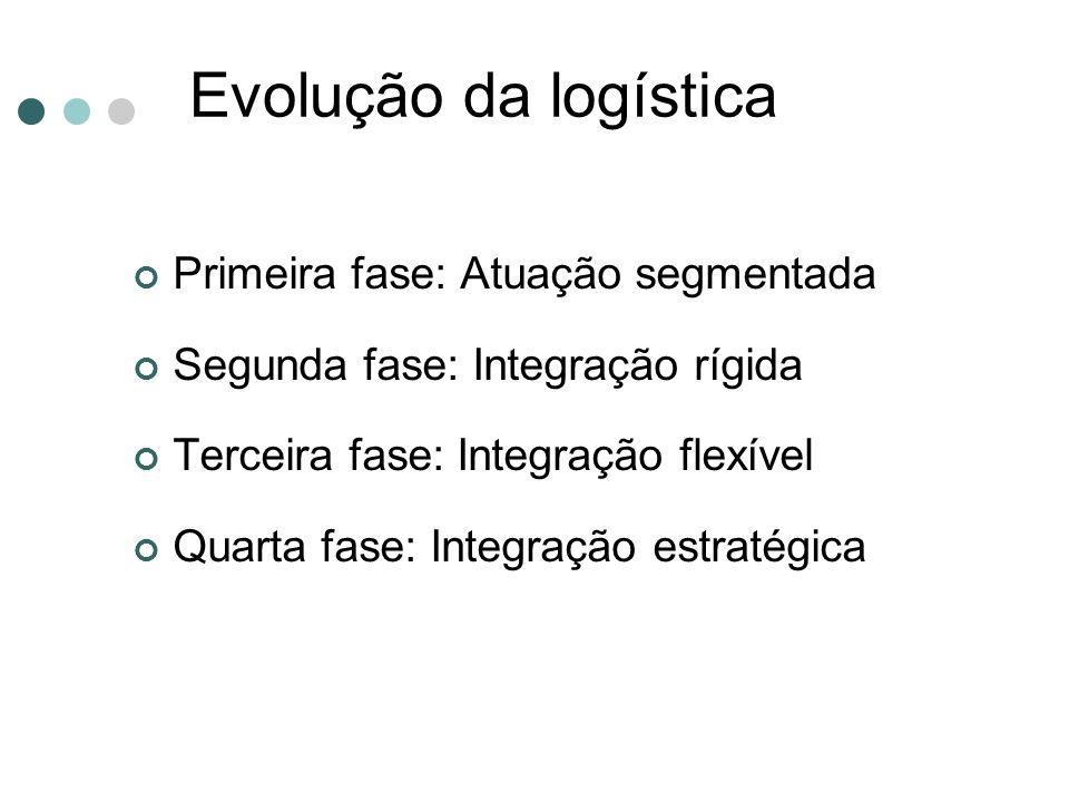 Evolução da logística Primeira fase: Atuação segmentada Segunda fase: Integração rígida Terceira fase: Integração flexível Quarta fase: Integração est