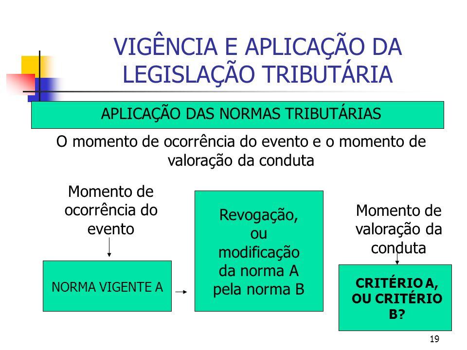 19 VIGÊNCIA E APLICAÇÃO DA LEGISLAÇÃO TRIBUTÁRIA APLICAÇÃO DAS NORMAS TRIBUTÁRIAS O momento de ocorrência do evento e o momento de valoração da condut