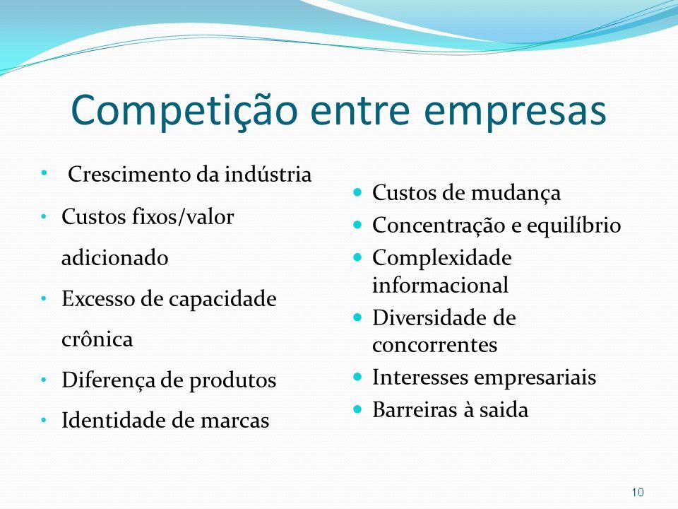 Competição entre empresas Crescimento da indústria Custos fixos/valor adicionado Excesso de capacidade crônica Diferença de produtos Identidade de mar