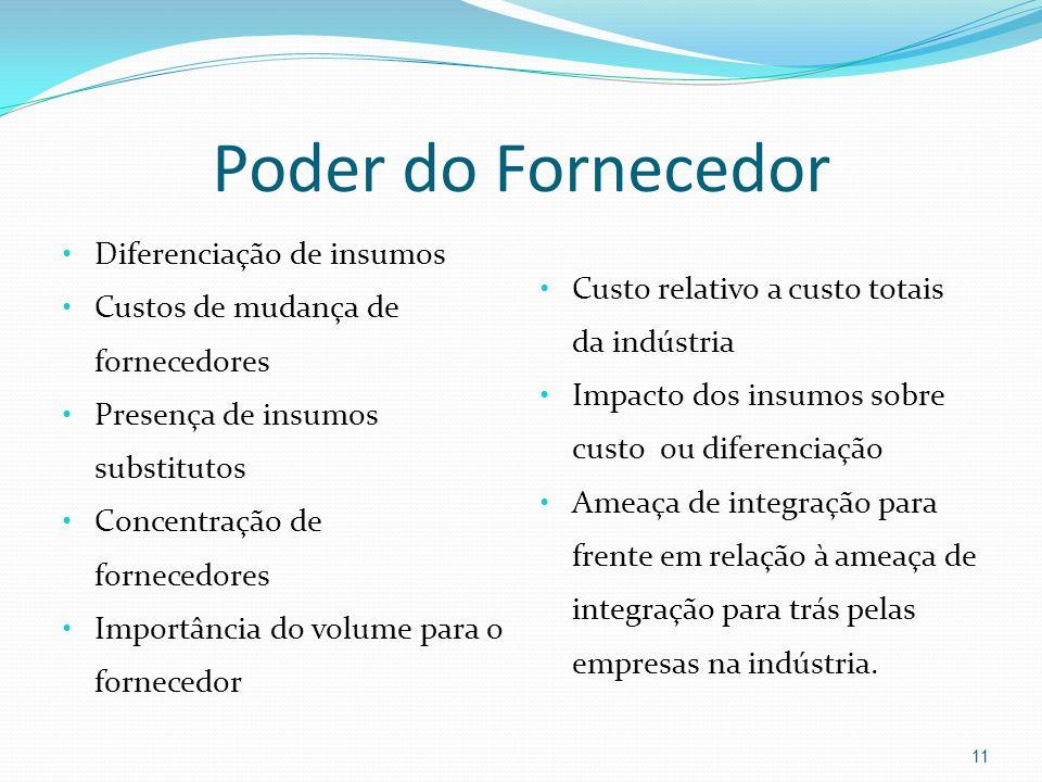 Poder do Fornecedor Diferenciação de insumos Custos de mudança de fornecedores Presença de insumos substitutos Concentração de fornecedores Importânci