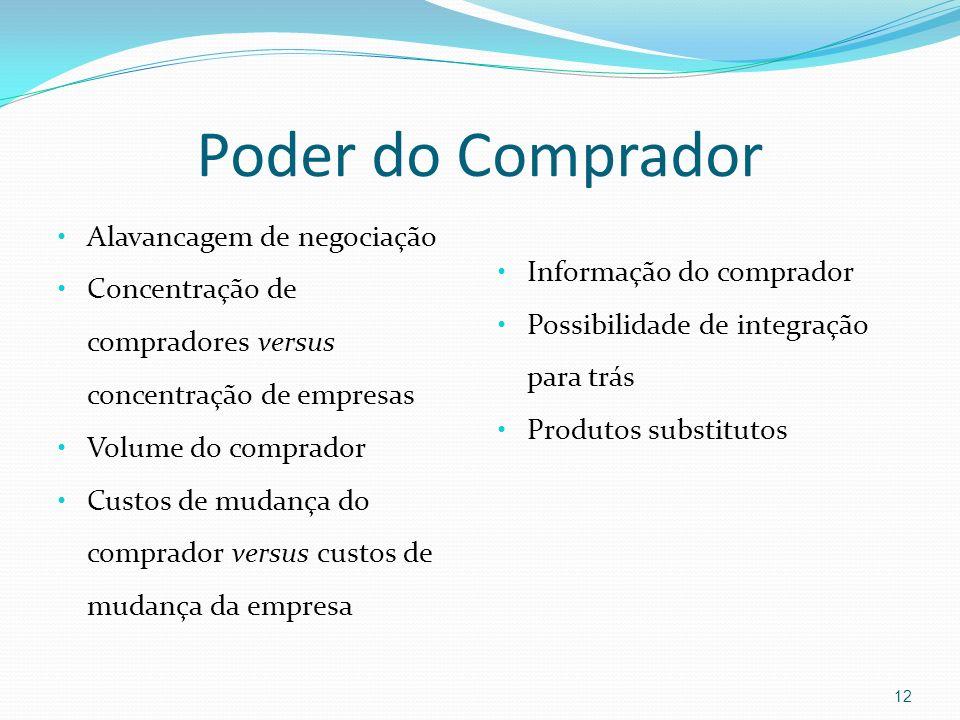 Poder do Comprador Alavancagem de negociação Concentração de compradores versus concentração de empresas Volume do comprador Custos de mudança do comp