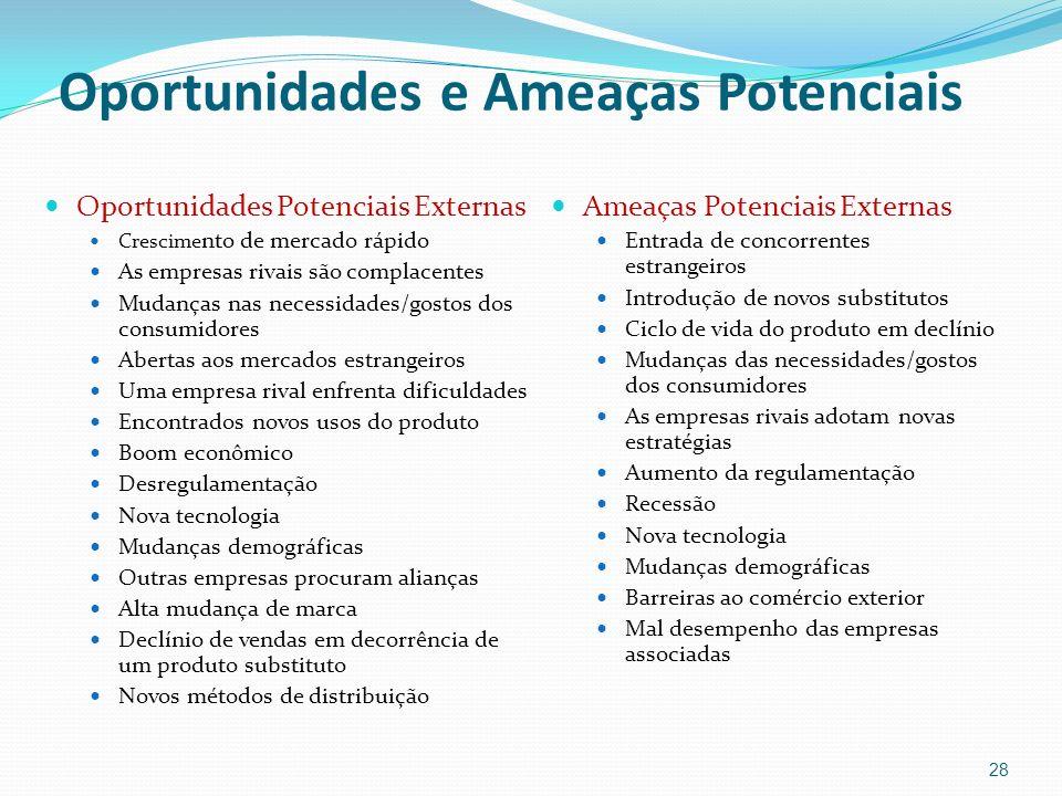 Oportunidades e Ameaças Potenciais Oportunidades Potenciais Externas Crescime nto de mercado rápido As empresas rivais são complacentes Mudanças nas n