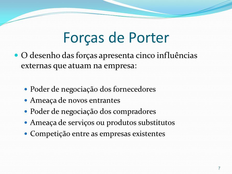 Forças de Porter O desenho das forças apresenta cinco influências externas que atuam na empresa: Poder de negociação dos fornecedores Ameaça de novos