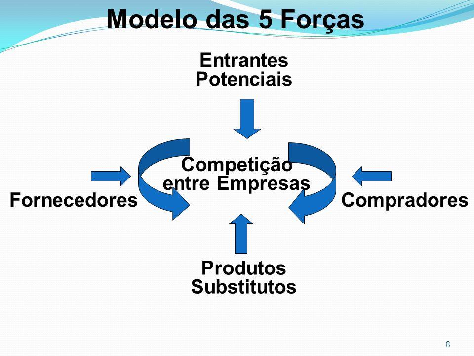 8 Modelo das 5 Forças Entrantes Potenciais FornecedoresCompradores Competição entre Empresas Produtos Substitutos