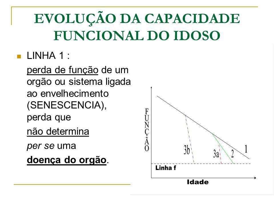 EVOLUÇÃO DA CAPACIDADE FUNCIONAL DO IDOSO LINHA 1 : perda de função de um orgão ou sistema ligada ao envelhecimento (SENESCENCIA), perda que não deter