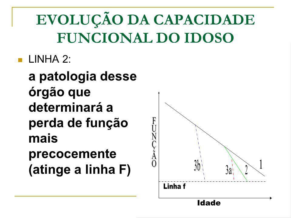 EVOLUÇÃO DA CAPACIDADE FUNCIONAL DO IDOSO LINHA 2: a patologia desse órgão que determinará a perda de função mais precocemente (atinge a linha F)