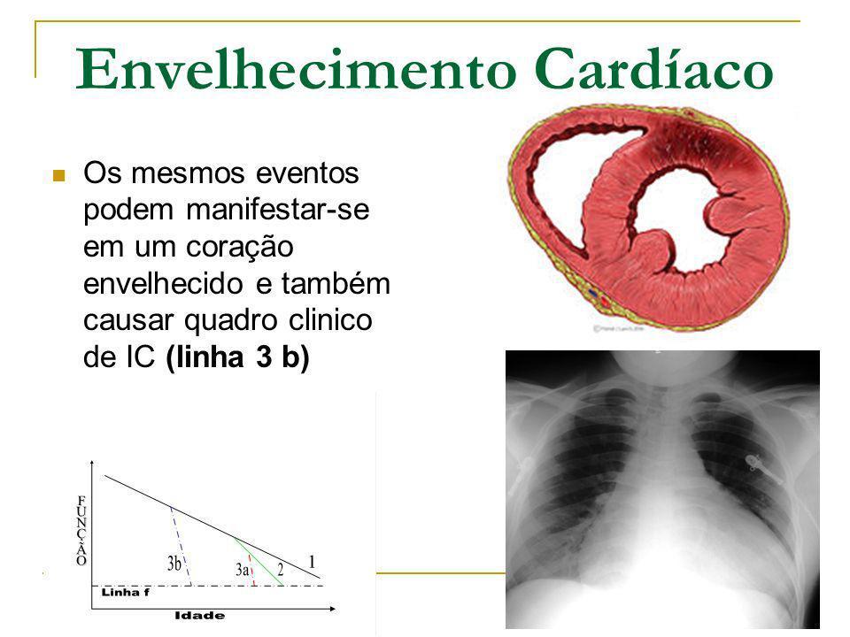 Envelhecimento Cardíaco Os mesmos eventos podem manifestar-se em um coração envelhecido e também causar quadro clinico de IC (linha 3 b)