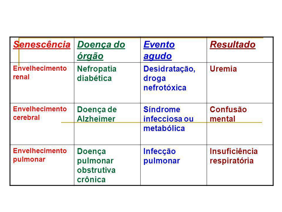 SenescênciaDoença do órgão Evento agudo Resultado Envelhecimento renal Nefropatia diabética Desidratação, droga nefrotóxica Uremia Envelhecimento cere