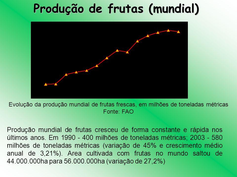 Produção de frutas (mundial) Evolução da produção mundial de frutas frescas, em milhões de toneladas métricas Fonte: FAO Produção mundial de frutas cr