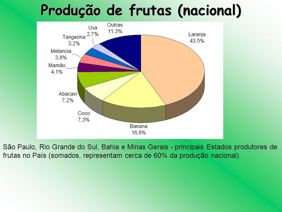 Produção de frutas (nacional) São Paulo, Rio Grande do Sul, Bahia e Minas Gerais - principais Estados produtores de frutas no País (somados, represent