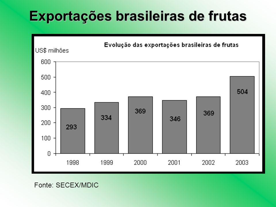 Fonte: SECEX/MDIC Exportações brasileiras de frutas