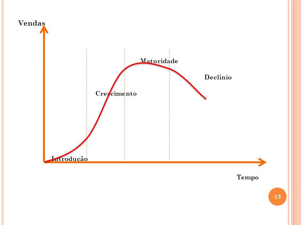 Vendas Maturidade Declínio Crescimento Introdução Tempo 13