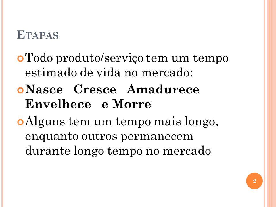 B IBLIOGRAFIA CHIAVENATO, I.Administração de produção: uma abordagem introdutória.