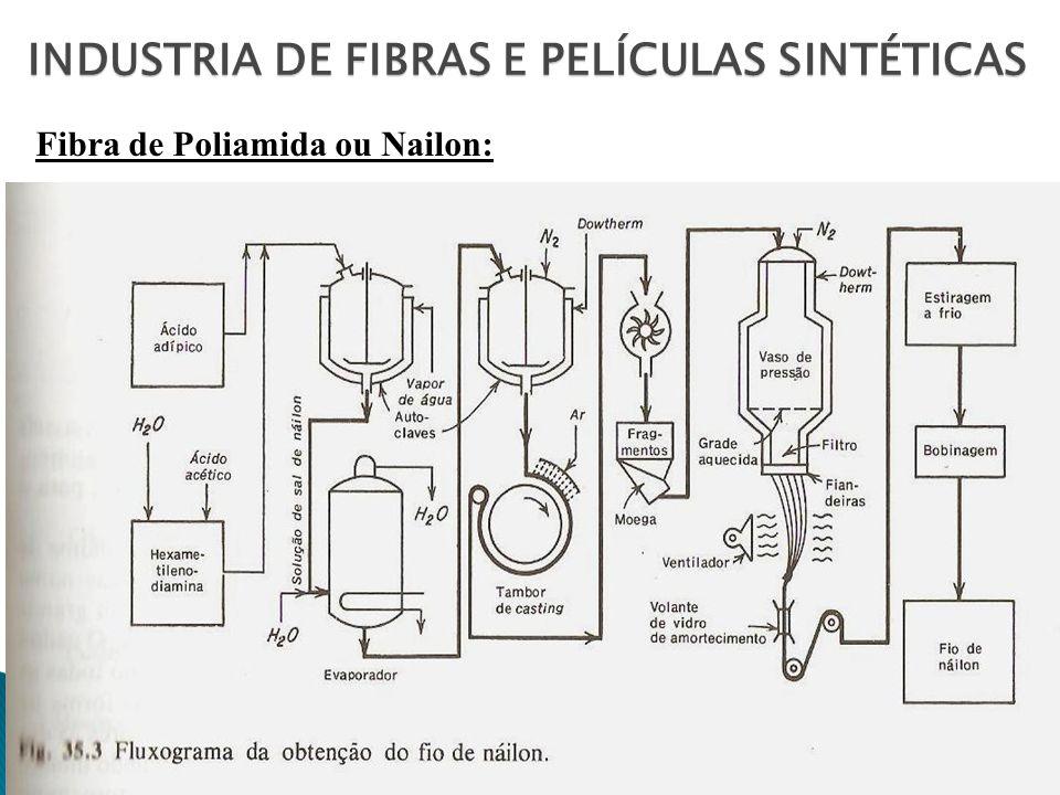 Fibra de Poliamida ou Nailon: