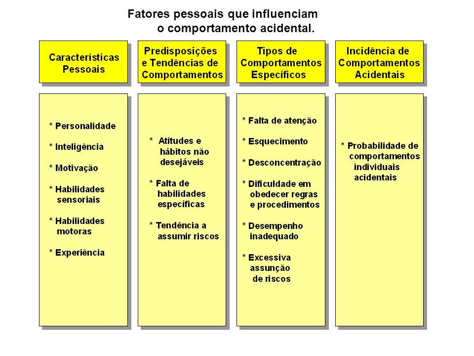 Fatores pessoais que influenciam o comportamento acidental.