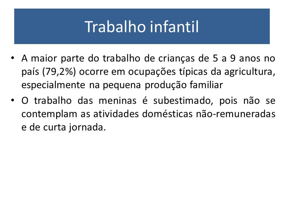 Trabalho infantil A maior parte do trabalho de crianças de 5 a 9 anos no país (79,2%) ocorre em ocupações típicas da agricultura, especialmente na peq