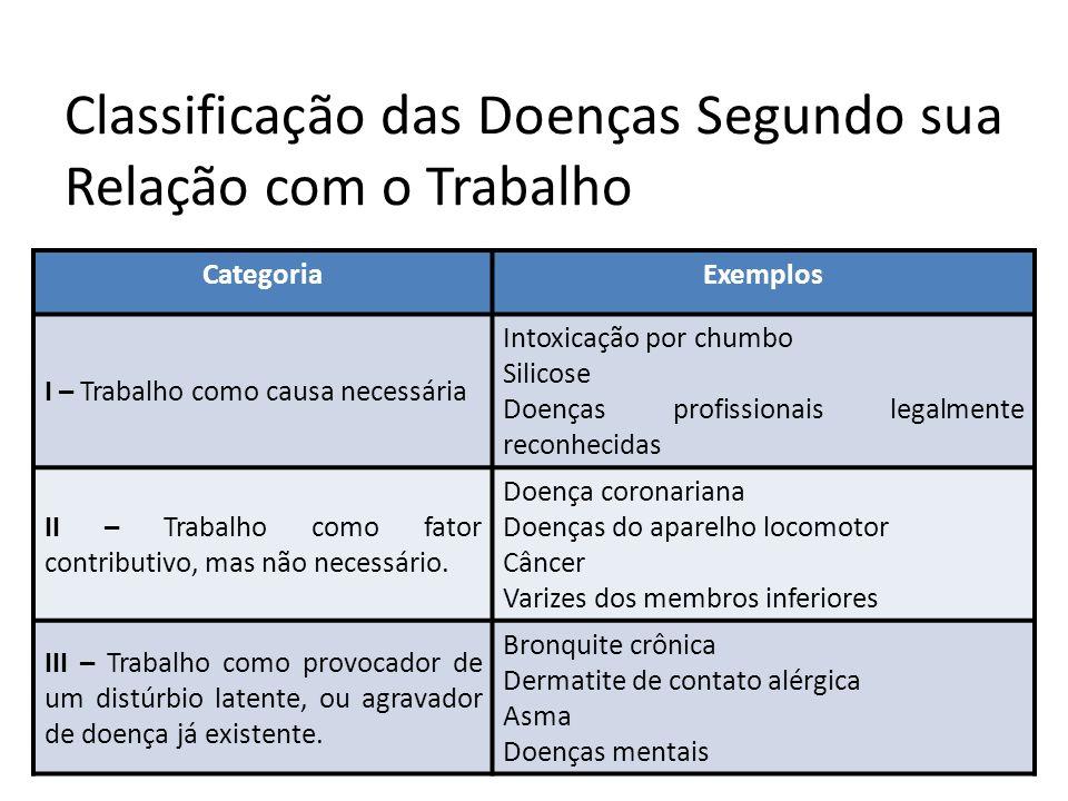 Classificação das Doenças Segundo sua Relação com o Trabalho CategoriaExemplos I – Trabalho como causa necessária Intoxicação por chumbo Silicose Doen