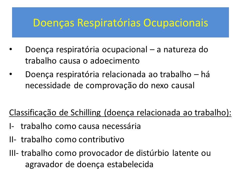 Doenças Respiratórias Ocupacionais Doença respiratória ocupacional – a natureza do trabalho causa o adoecimento Doença respiratória relacionada ao tra