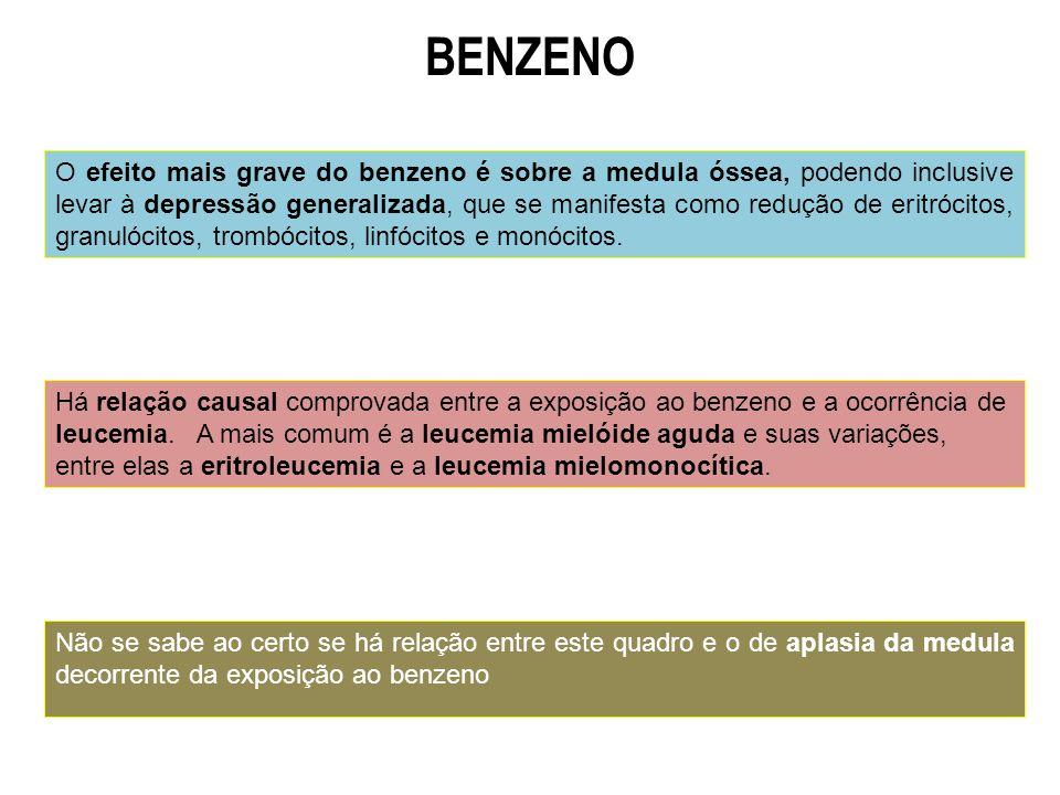 O efeito mais grave do benzeno é sobre a medula óssea, podendo inclusive levar à depressão generalizada, que se manifesta como redução de eritrócitos,