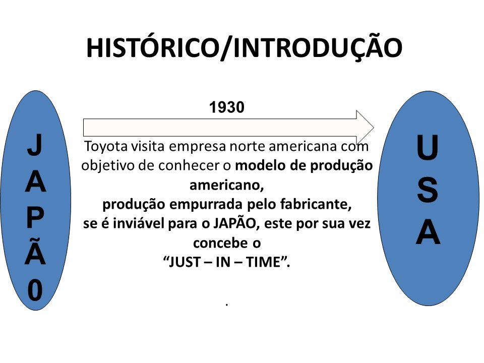 HISTÓRICO/INTRODUÇÃO 1930 Toyota visita empresa norte americana com objetivo de conhecer o modelo de produção americano, produção empurrada pelo fabri