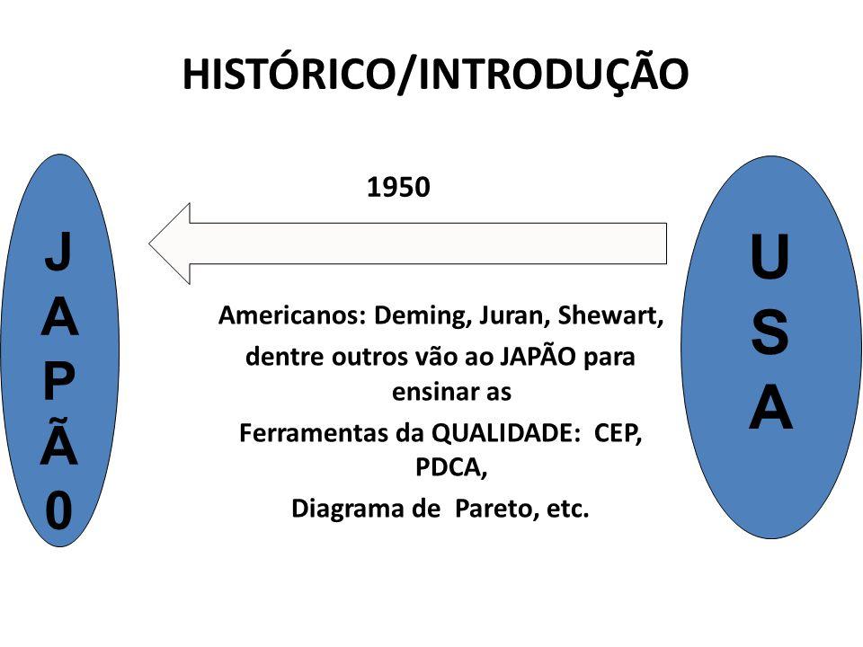 HISTÓRICO/INTRODUÇÃO Americanos: Deming, Juran, Shewart, dentre outros vão ao JAPÃO para ensinar as Ferramentas da QUALIDADE: CEP, PDCA, Diagrama de P