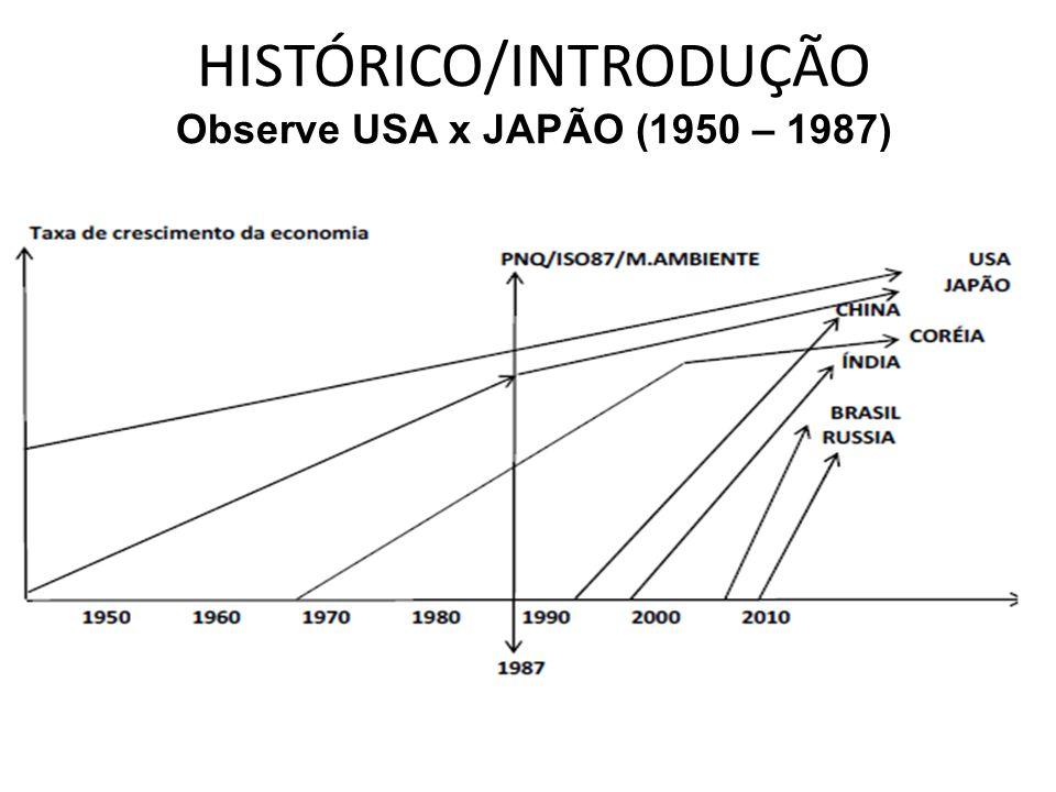 HISTÓRICO/INTRODUÇÃO Observe USA x JAPÃO (1950 – 1987)