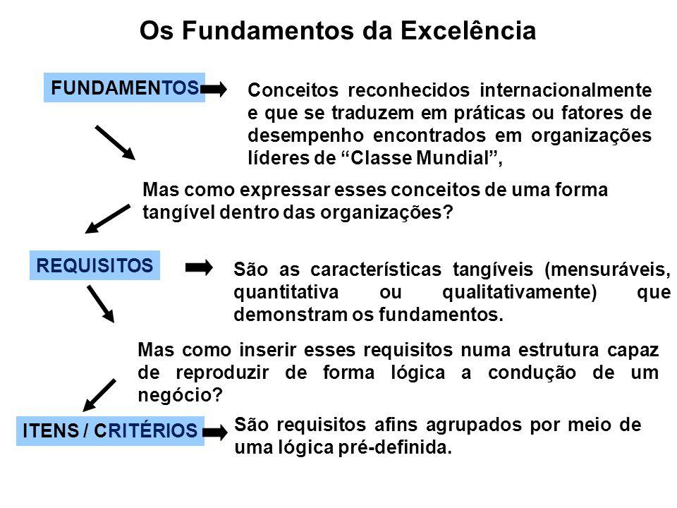 Os Fundamentos da Excelência FUNDAMENTOS Conceitos reconhecidos internacionalmente e que se traduzem em práticas ou fatores de desempenho encontrados