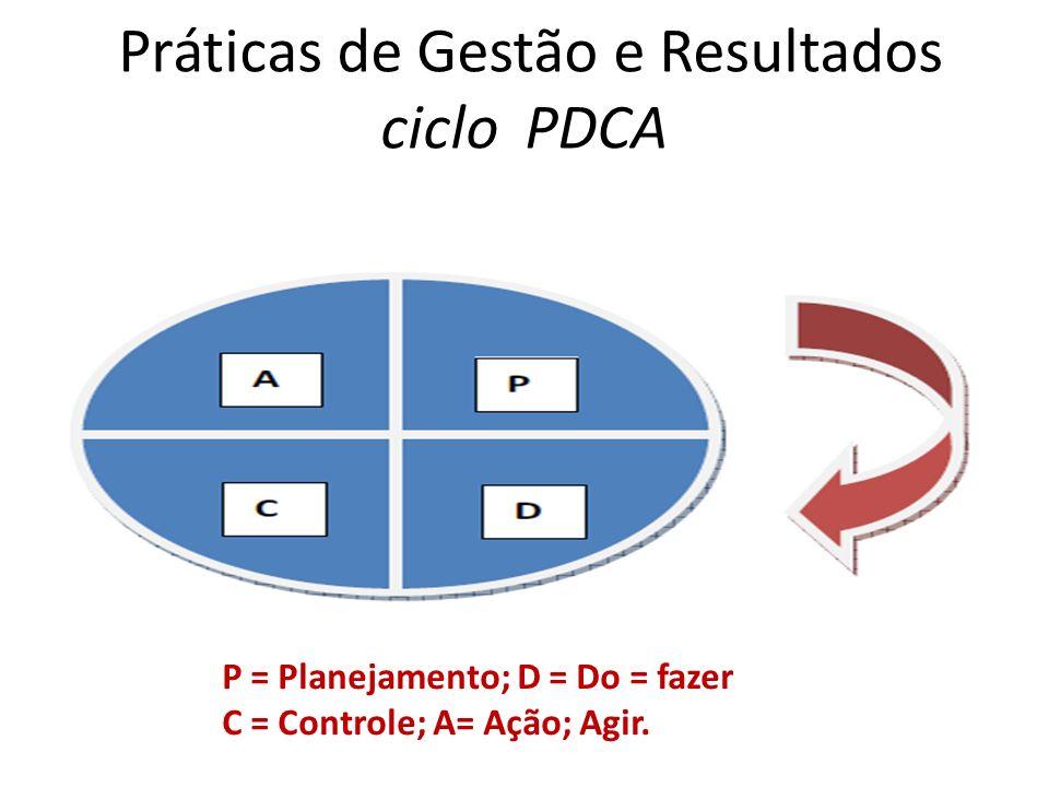 Práticas de Gestão e Resultados ciclo PDCA P = Planejamento; D = Do = fazer C = Controle; A= Ação; Agir.
